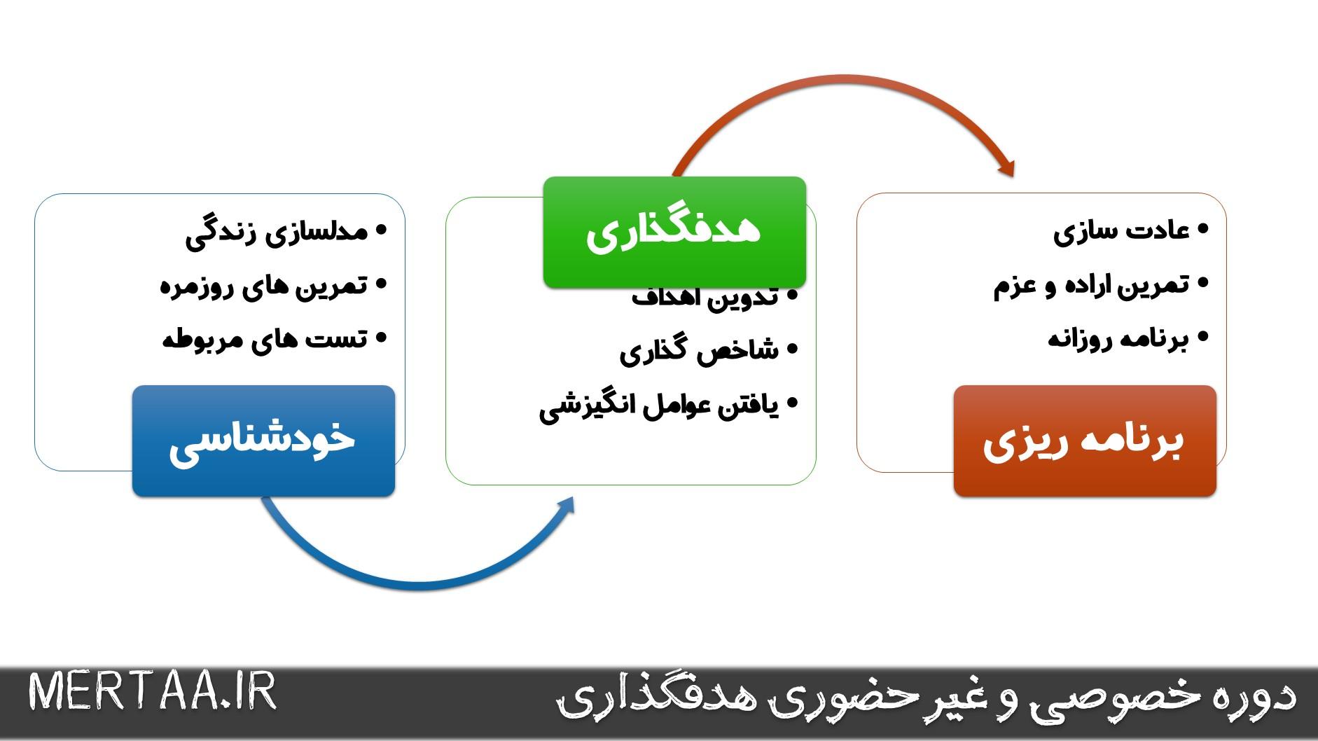 برنامه دوره خصوصی و غیرحضوری هدفگذاری