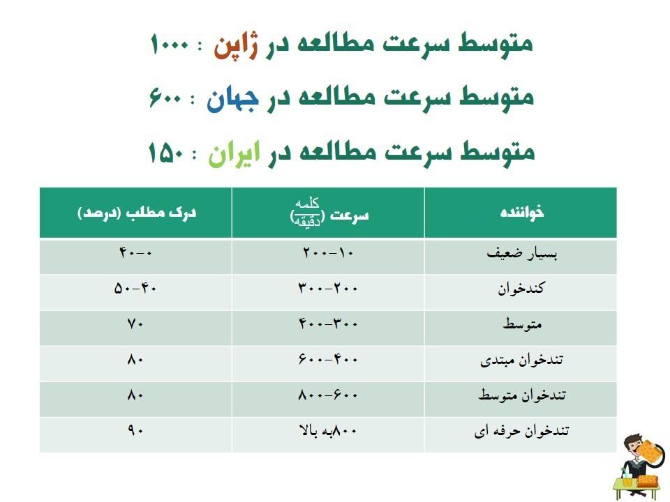 مقایسه سرعت مطالعه جهان با ایران