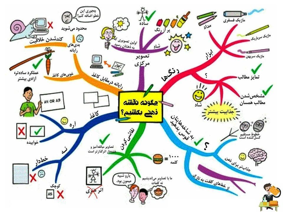 چگونه یک نقشه ذهنی بکشیم؟