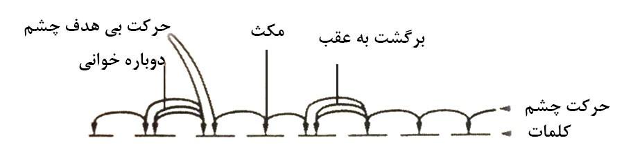 نمودار یازگشت چشم به عقب برای تمرکز