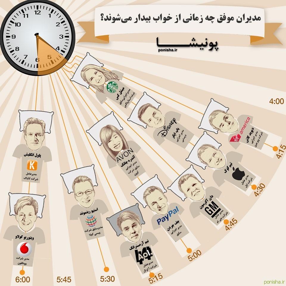 میزان ساعت خواب مدیران موفق جهان