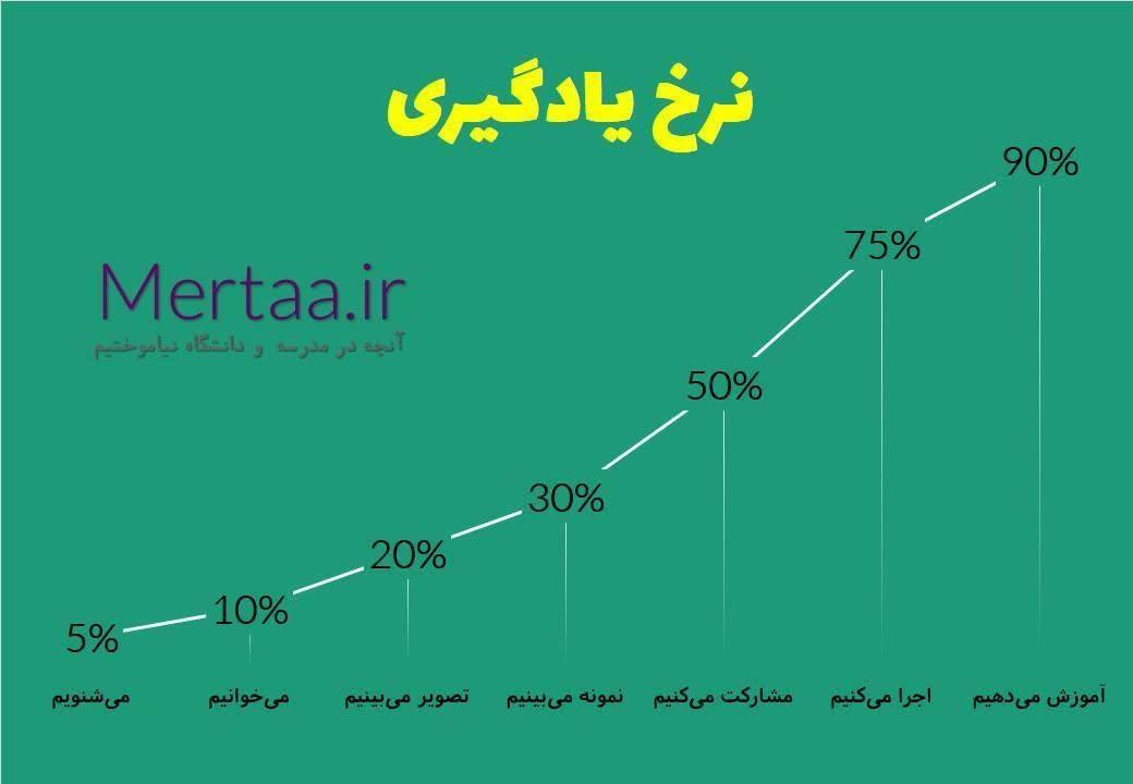 نمودار نرخ یادگیری در کلاسها و دوره های آموزشی