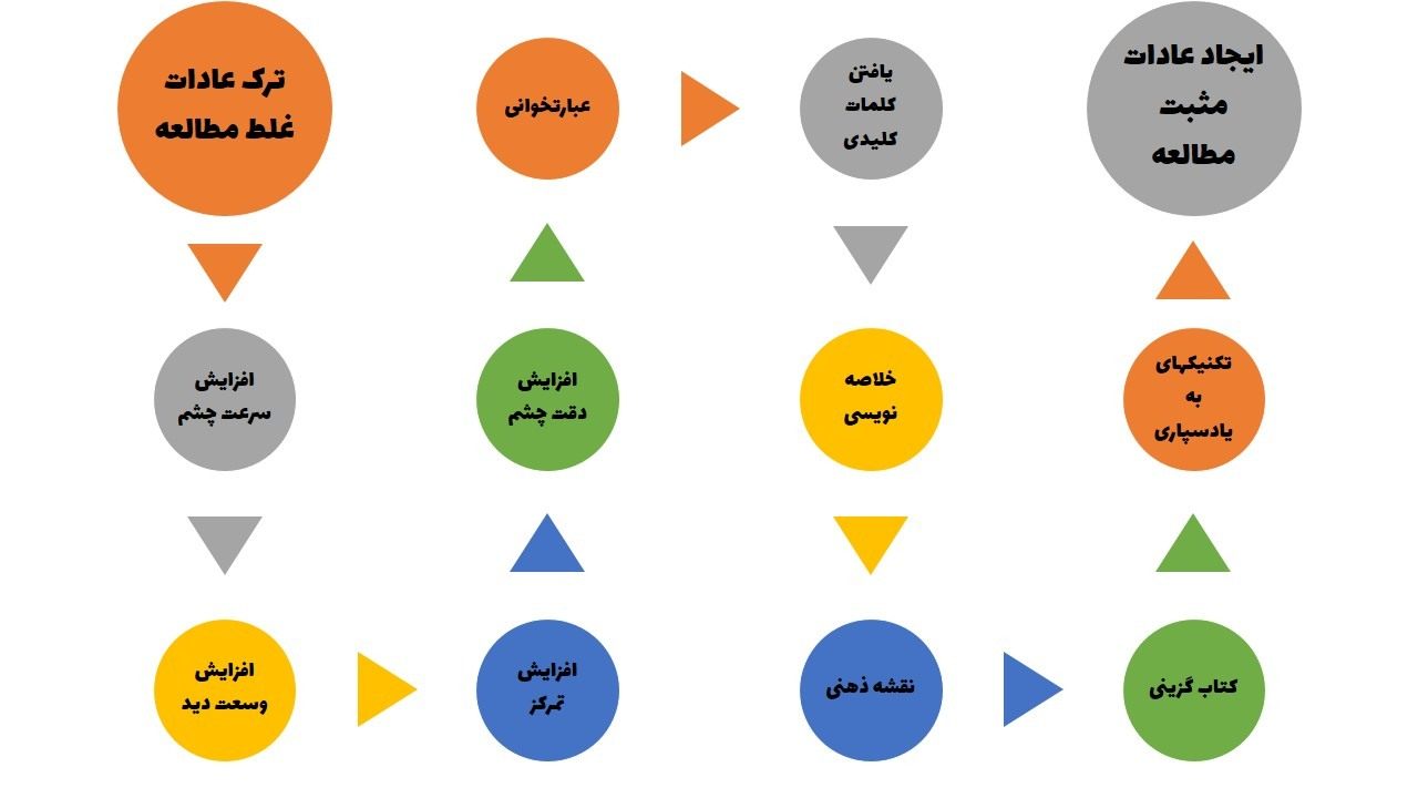 نقشه راه دوره قدرت مطالعه - آموزش تندخوانی
