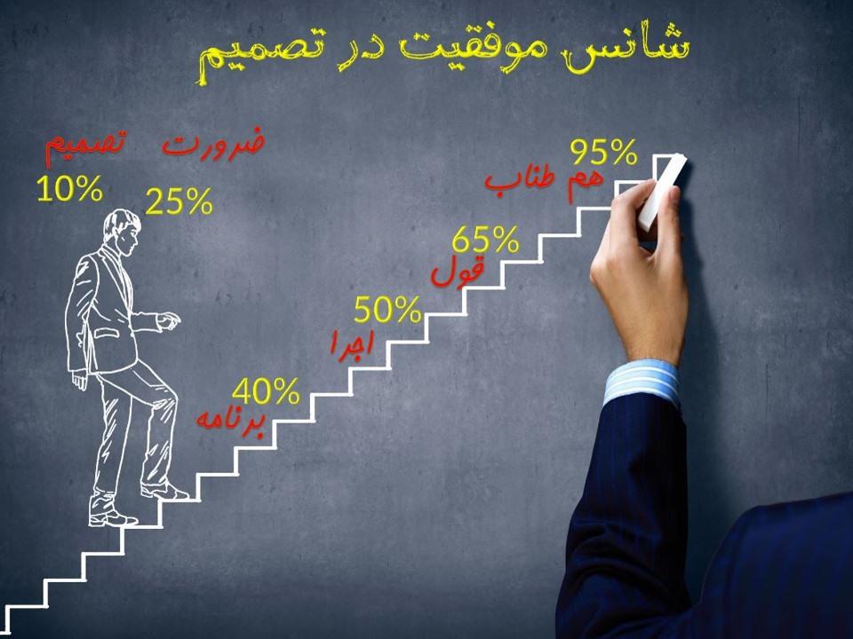 چالش سحرخیزی؛ گامی بزرگ برای موفقیت!