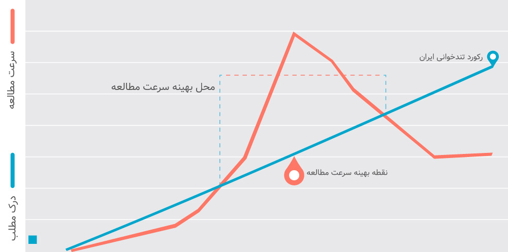 میزان افزایش سرعت مطالعه در تندخوانی، در مقابل میزان درک مطلب